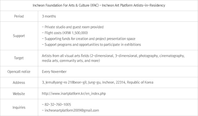 Incheon Art Platform Artists in Residency